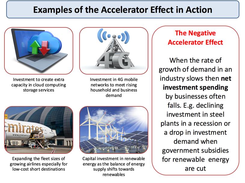 Understanding the Accelerator Effect | Economics | tutor2u