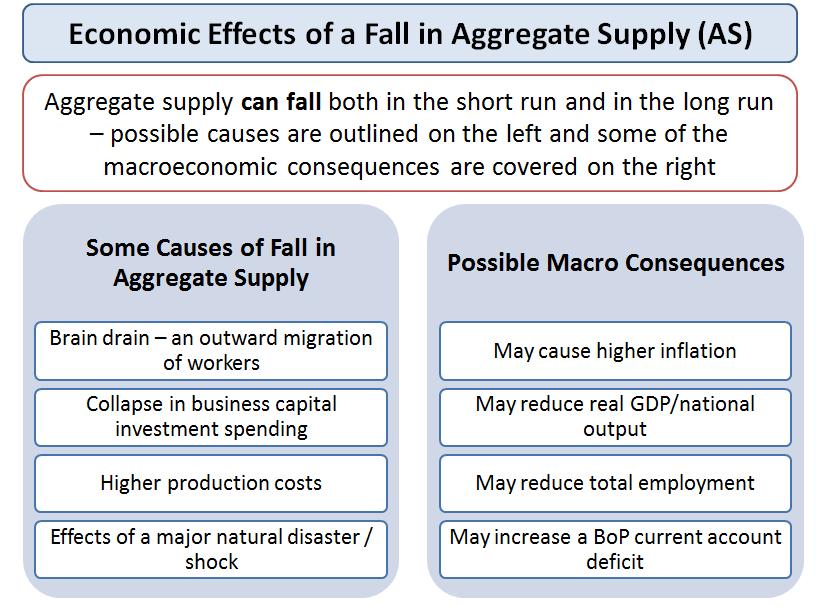 Aggregate Supply | Economics | tutor2u