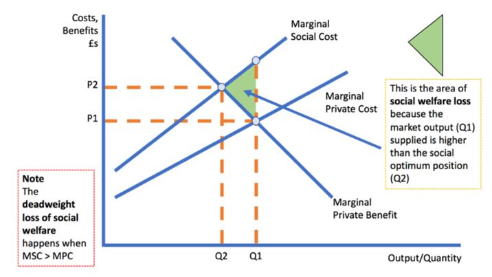 Minimum Alcohol Pricing Revision Essay Plan  Tutoru Economics Minimum Alcohol Pricing Revision Essay Plan