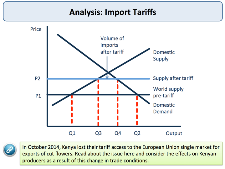 effects of tariffs on international trade