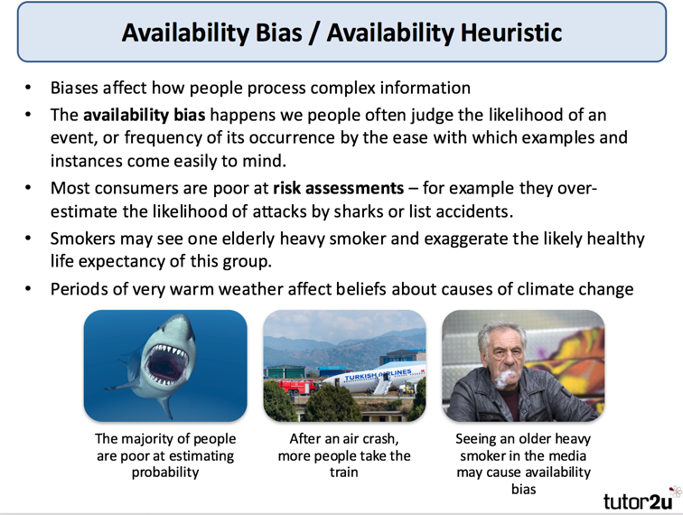 Availability Bias Behavioural Economics Tutor2u Economics