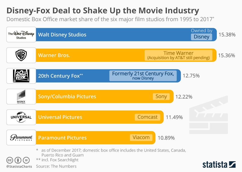 Walt Disney Buys Fox For 52bn Economics Tutor2u