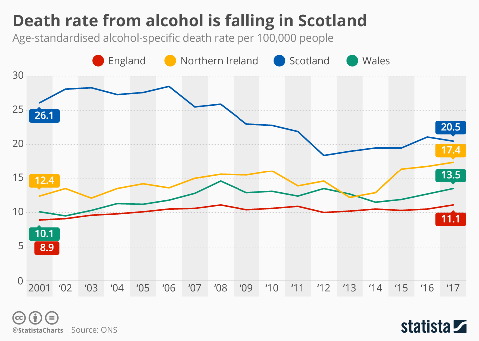 minimum alcohol pricing revision essay plan  economics  tutoru this chart shows the age standardised alcohol specific death rate per   people