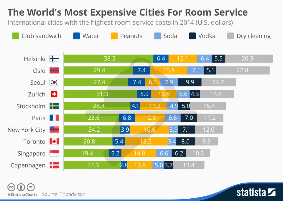 Why is room service so expensive? | Economics | tutor2u