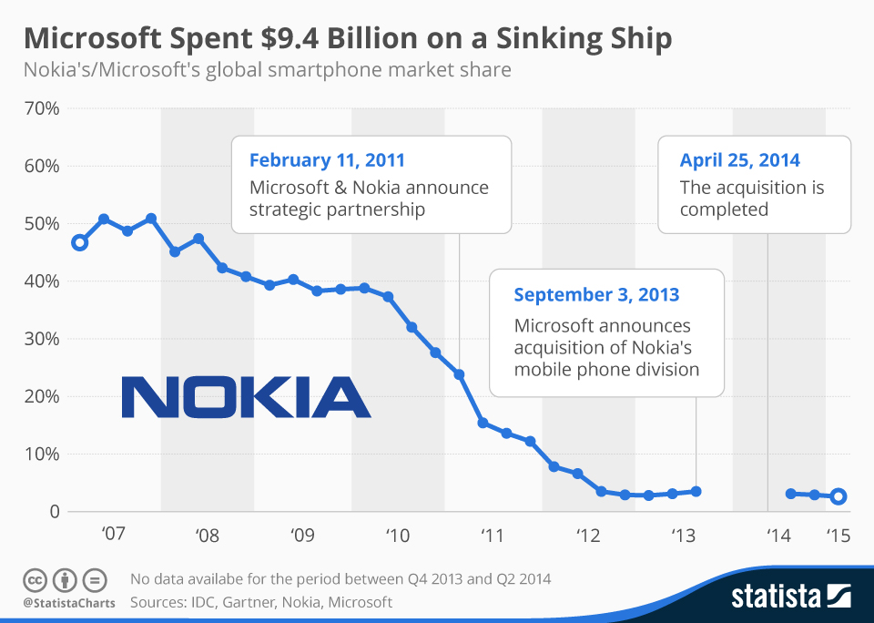 nokia and microsoft acquisition