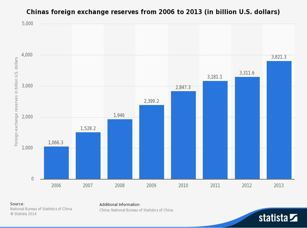 Foreign exchange revenue