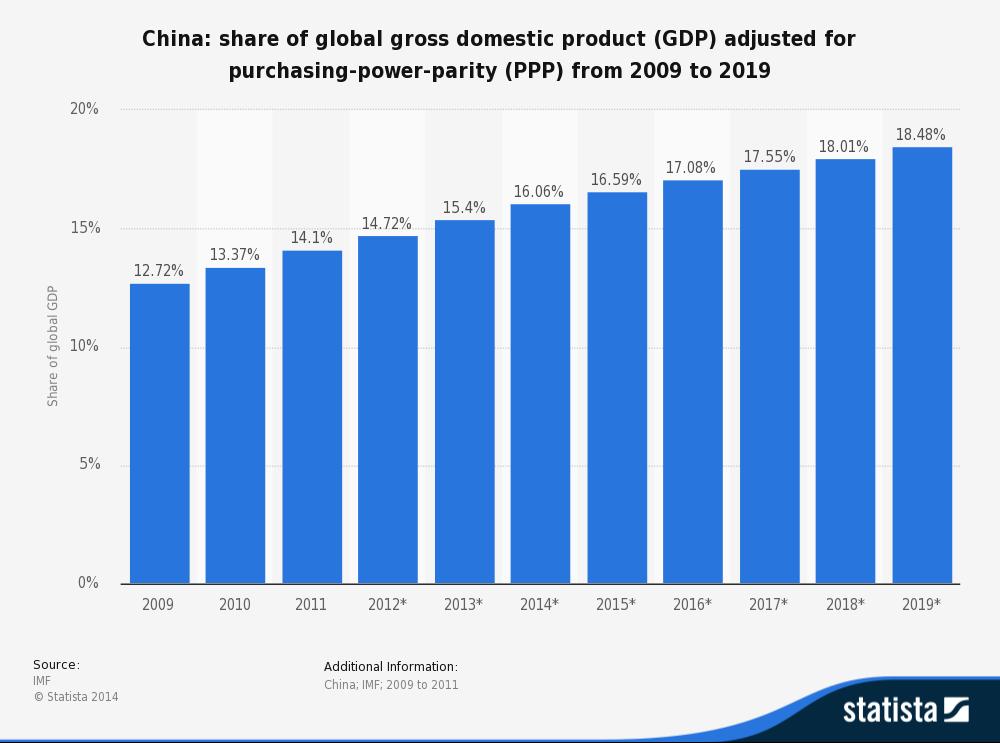 Chinese global economy