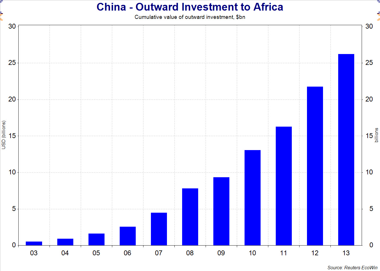 Pros and Cons of Chinese Investments in Zambia