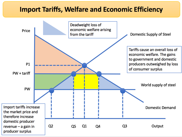 tariffs on imports essay If the uk unilaterally removed all its tariffs on imports from the rest of the world after brexit,  centre for economic performance.