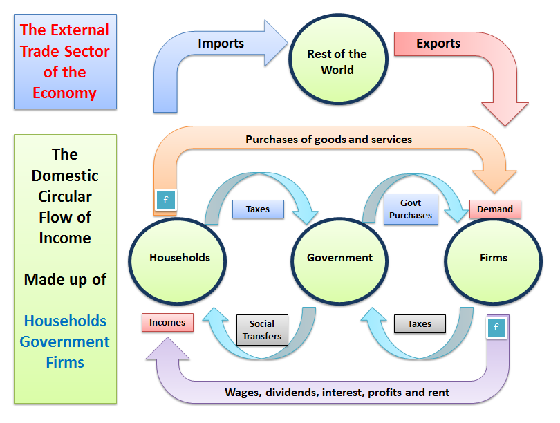 Understanding the circular flow of income and tutor2u economics circular flow with external sector ccuart Choice Image