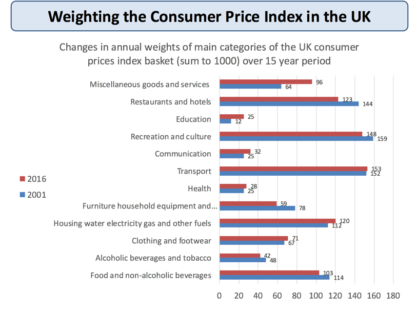 What is the rate of inflation in the uk