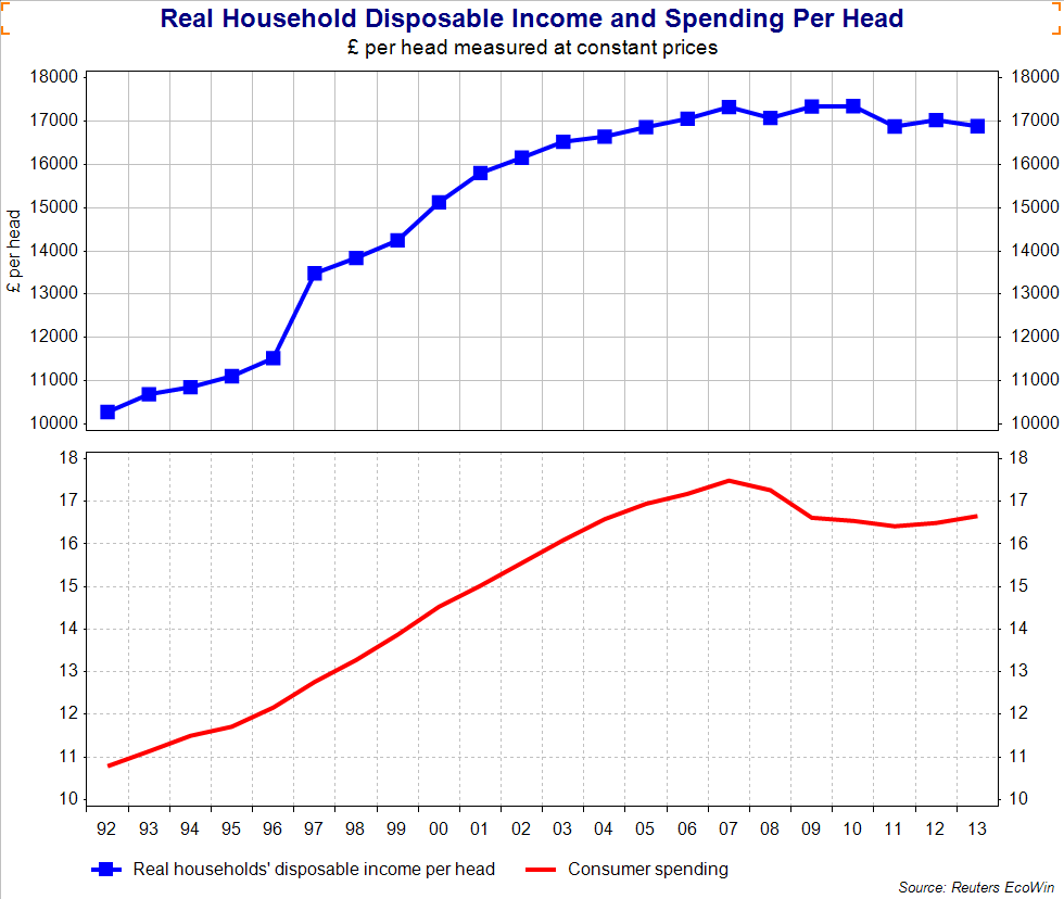 how does increase in income affect demand
