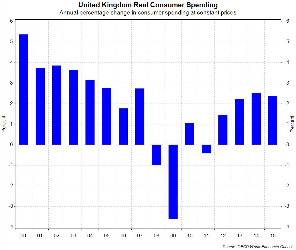consumer spending 2018