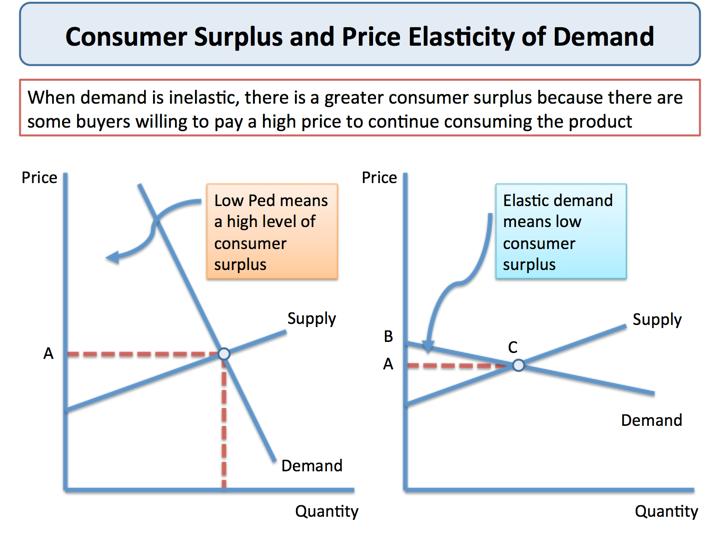 Tesco price elasticity of demand