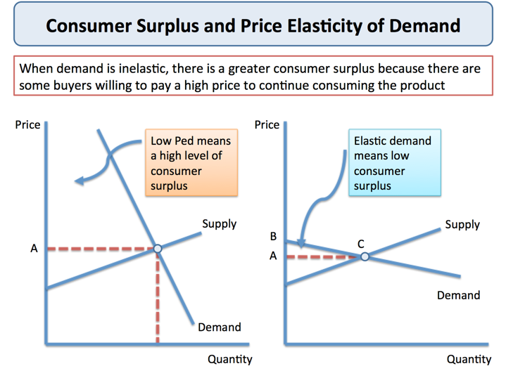 Explaining Consumer Surplus Economics Tutor2u