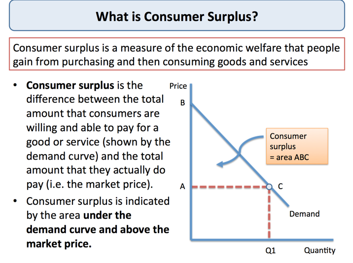 explaining consumer surplus tutor2u economics rh tutor2u net