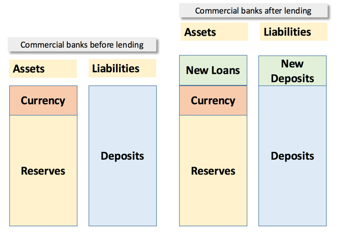 Credit Creation : The Process of Credit Creation in Commercial Banks