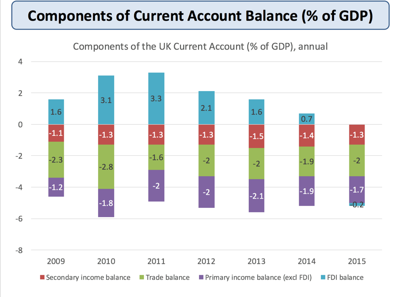 an examination of the deficit of uks balance of payments We have published more detailed analysis of fdi statistics in a review of uk fdi statistics, which explores some of the factors behind the trends in implied rates of return and the impact of exchange rate changes on uk fdi notes for:increased investment income payments widens deficit on primary.