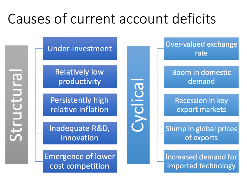 current account deficit Quarterly summary of balance of payments accounts including the current account, capital transfers,.