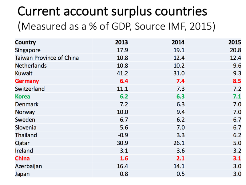 current account deficit for countries The current account of all countries should sum to zero global current account surplus: we say that the country runs a current account deficit.