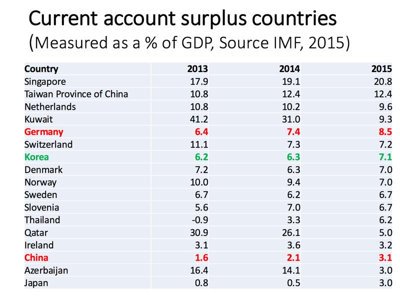 Balance Of Payments Trade Imbalances Tutor2u Economics