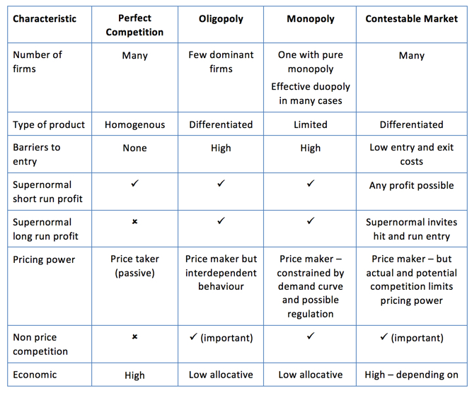 differentiating between market structures table and Differentiating between market structures eco 365 april 6, 2014 differentiating between market structures market structure is the state of the market with respect to its competition there are several different market structures such as perfect competition, monopolies, and oligopoly.