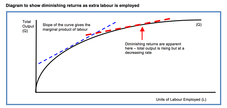 an introduction to the law of diminishing returns in economics
