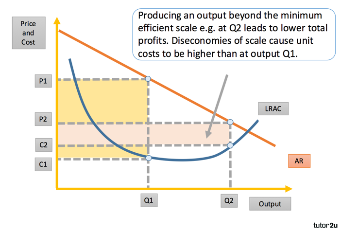 Diseconomies Of Scale Tutor2u Economics