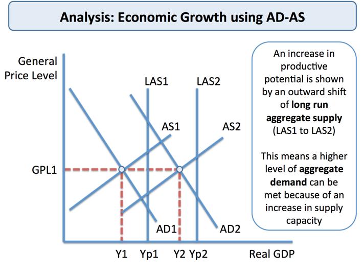Productivity and Economic Growth   tutor2u Economics