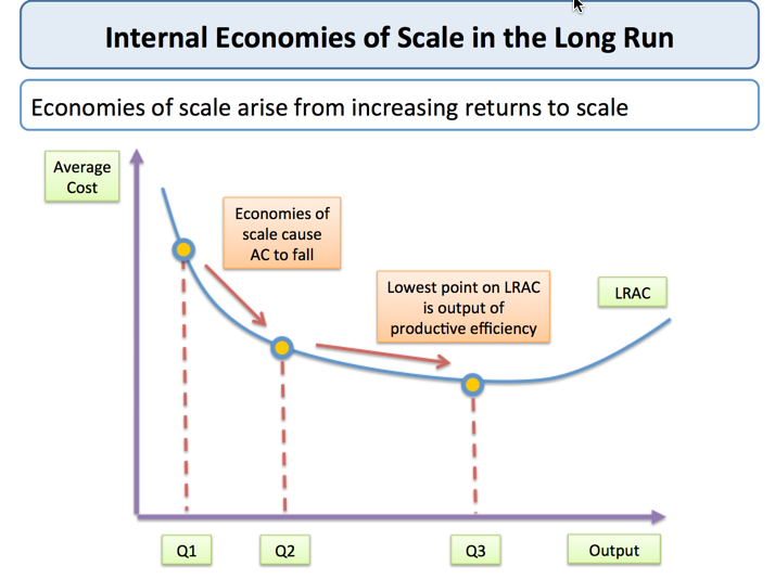 Internal Economies Of Scale Tutor2u Economics