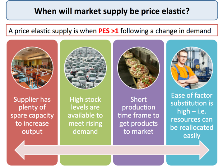 Explaining Price Elasticity Of Supply Economics Tutor2u
