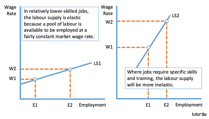 Labour Supply Determinants Of Elasticity Economics Tutor2u