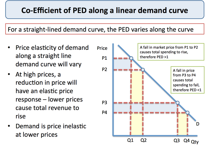 Price Elasticity of Demand and Total Revenue | Economics