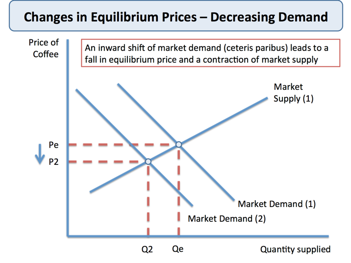 Demand, Supply and the Market
