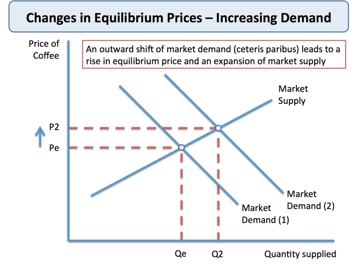 Changes In Market Equilibrium Price Tutor2u Economics