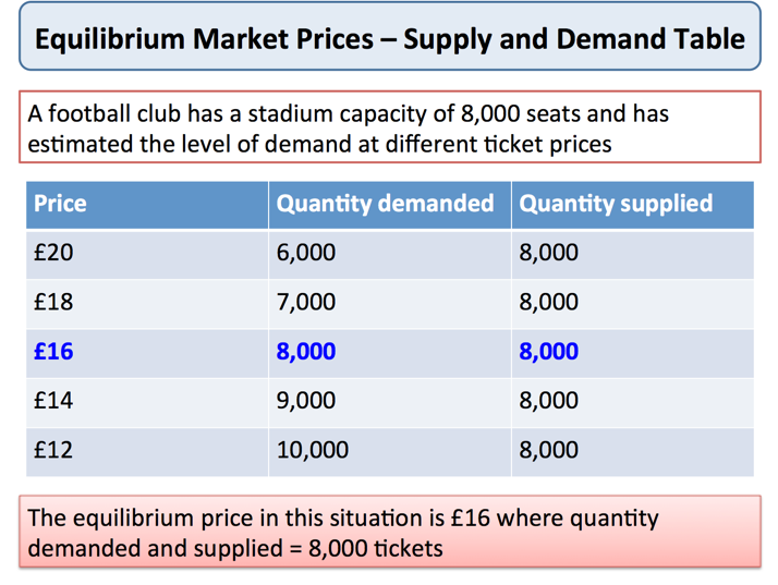 equilibrium price To determine the equilibrium price/output combination, we have to consider that the equilibrium price for the some goods or service is the price at which.