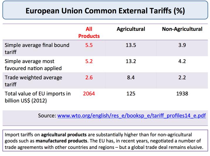Customs Unions And Single Markets Tutor2u Economics