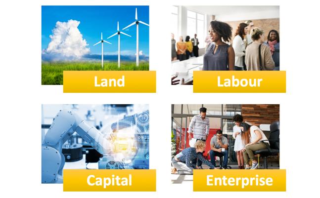Factors of Production | Economics | tutor2u