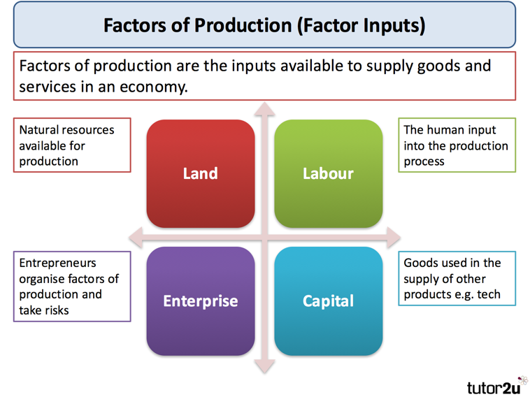 Factors Of Production Tutor2u Economics