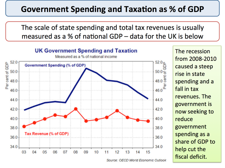 UK Government Spending And Taxation