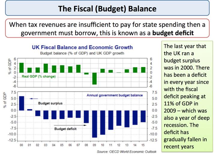 Fiscal Policy - Government Borrowing | Economics | tutor2u
