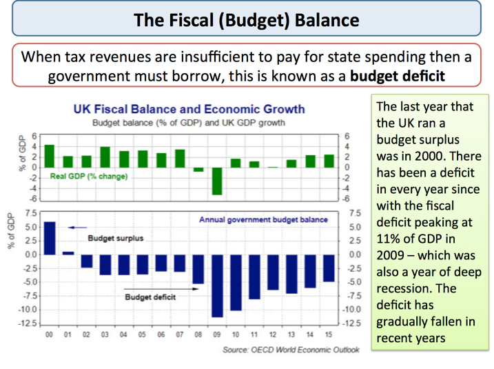 The UK Fiscal Deficit