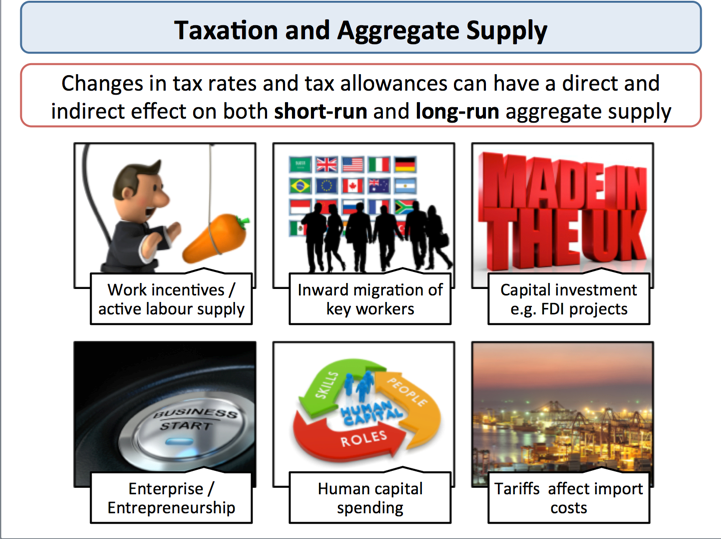 fiscal policy impact on aggregate supply and economics taxation and aggregate supply