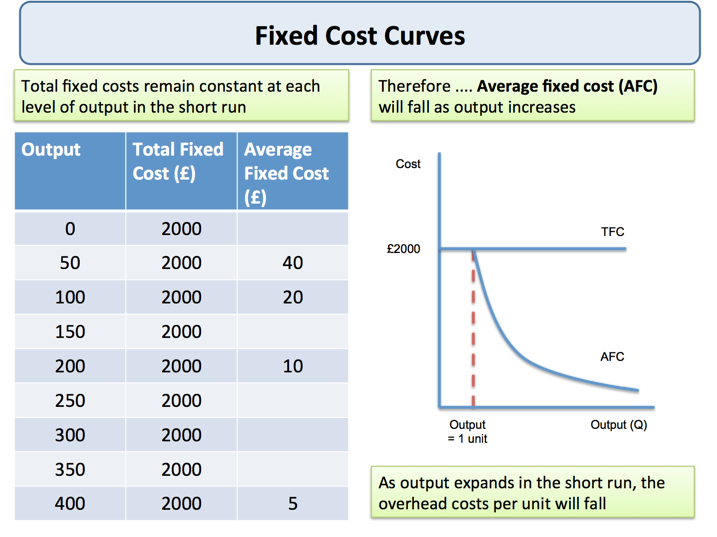 Explaining fixed and variable costs of production for Table 6 fixed costs
