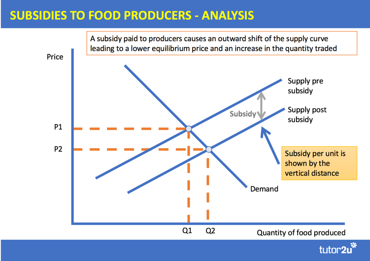 Policies to Improve Food Affordability (Revision   Economics