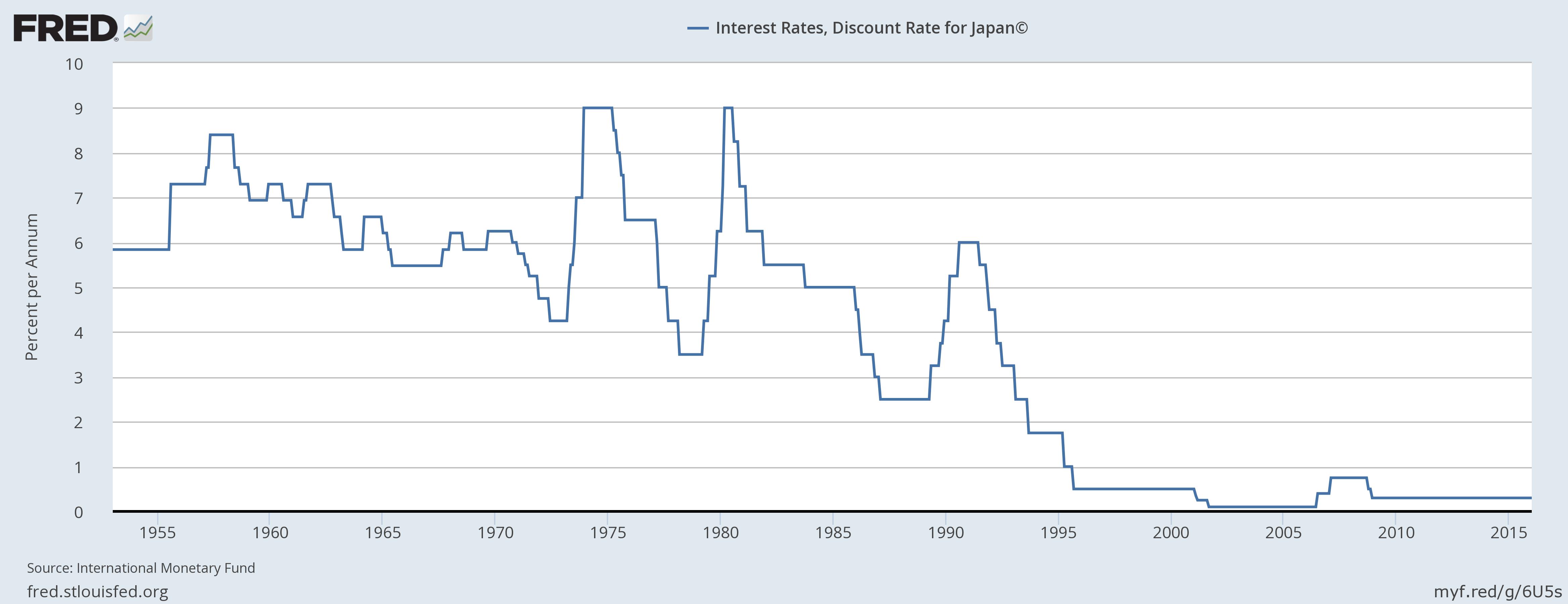 Negative Interest Rates (Financial Economics) | Economics