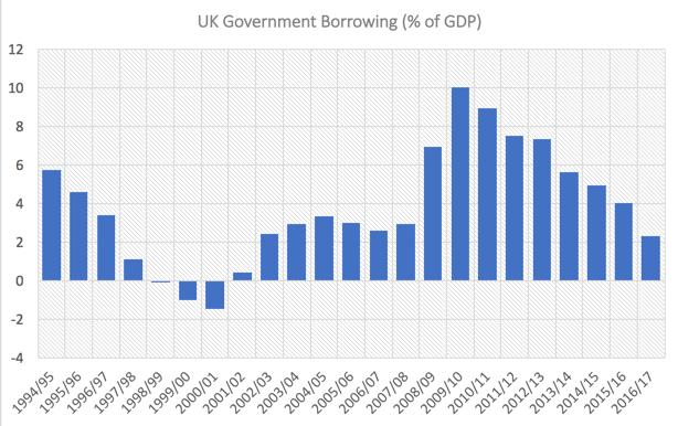 budget deficit economics