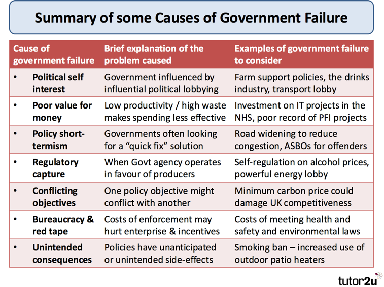 "can governments correct market failures essay ""market failures"" can  he presence of market failure is evidence that there must also be government failure: the failure to correct  democratic governments."