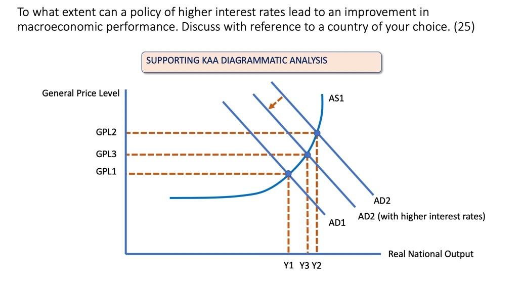 Economic Effects of Higher Interest Rates… | Economics | tutor2u
