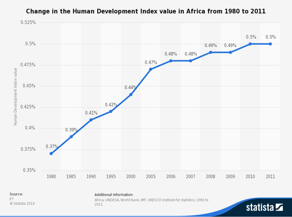 positive impact of globalisation in south africa